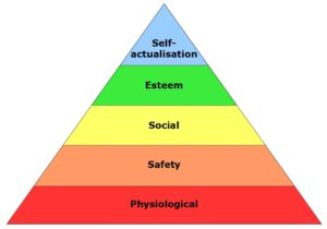 pyramid depicting Maslow's Hierarchy of Needs